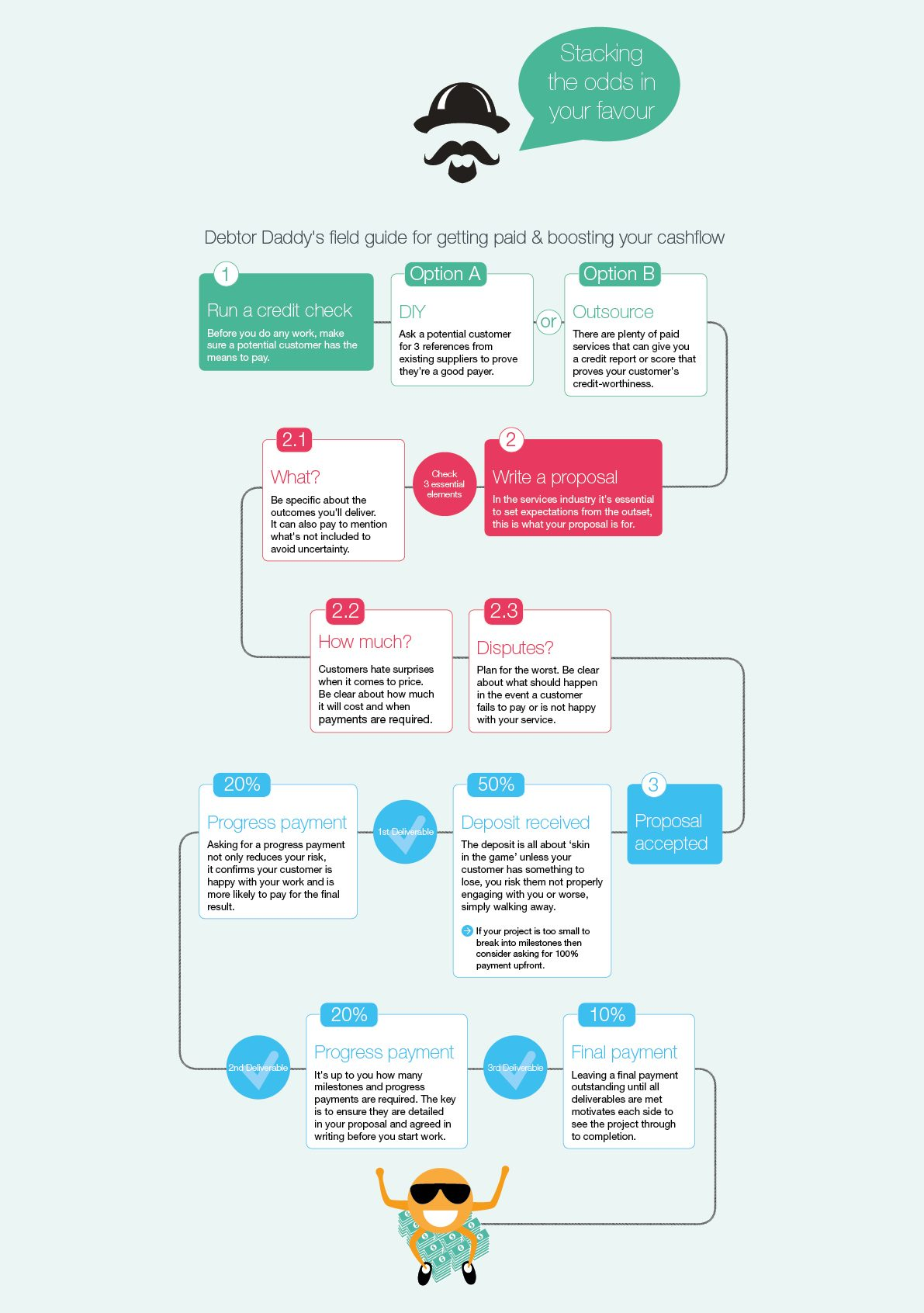Infographic - guide for boosting small business cash flow